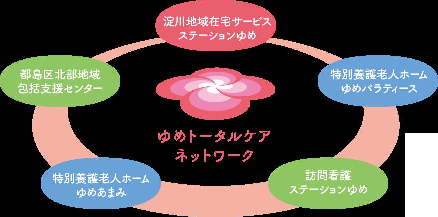 ゆめトータルケアネットワーク